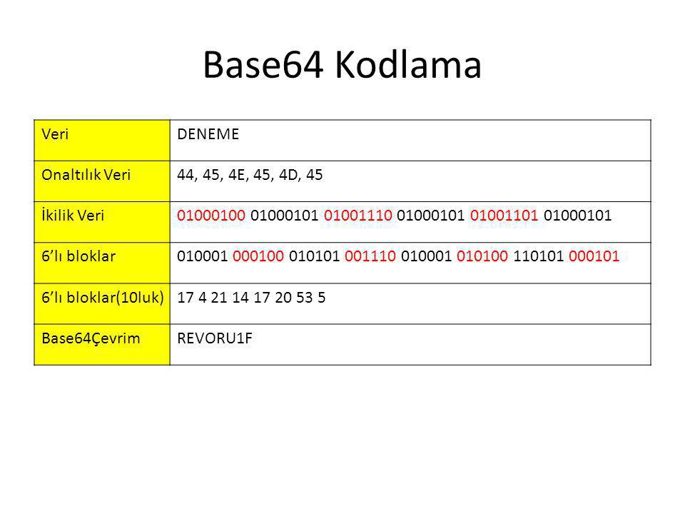 Base64 Kodlama VeriDENEME Onaltılık Veri44, 45, 4E, 45, 4D, 45 İkilik Veri01000100 01000101 01001110 01000101 01001101 01000101 6'lı bloklar010001 000