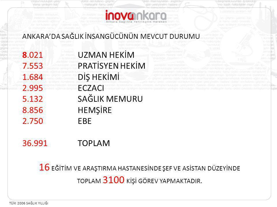 16 EĞİTİM VE ARAŞTIRMA HASTANESİNDE ŞEF VE ASİSTAN DÜZEYİNDE TOPLAM 3100 KİŞİ GÖREV YAPMAKTADIR. ANKARA'DA SAĞLIK İNSANGÜCÜNÜN MEVCUT DURUMU 8.021 UZM