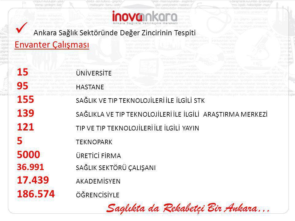 Ankara Sağlık Sektöründe Değer Zincirinin Tespiti Envanter Çalışması 15 ÜNİVERSİTE 95 HASTANE 155 SAĞLIK VE TIP TEKNOLOJİLERİ İLE İLGİLİ STK 139 SAĞLI