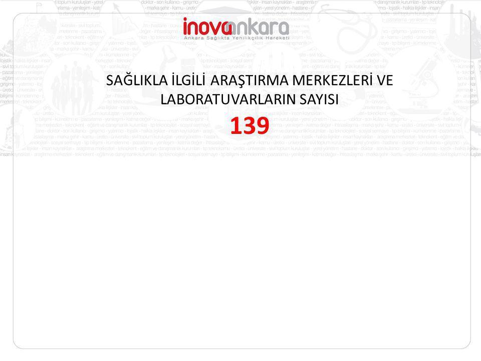 SAĞLIKLA İLGİLİ ARAŞTIRMA MERKEZLERİ VE LABORATUVARLARIN SAYISI 139