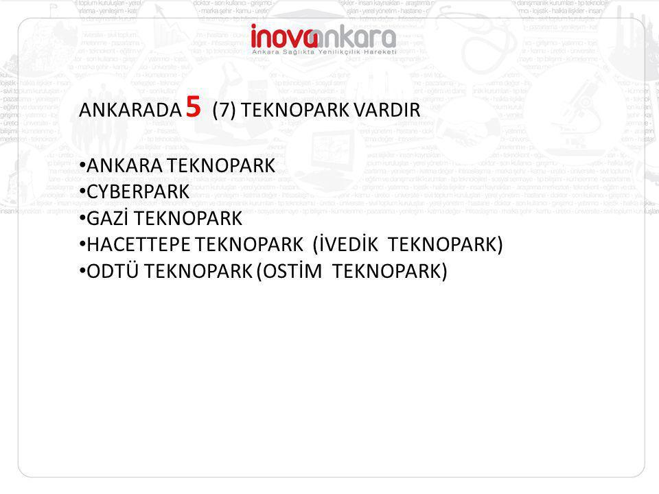 ANKARADA 5 (7) TEKNOPARK VARDIR ANKARA TEKNOPARK CYBERPARK GAZİ TEKNOPARK HACETTEPE TEKNOPARK (İVEDİK TEKNOPARK) ODTÜ TEKNOPARK (OSTİM TEKNOPARK)