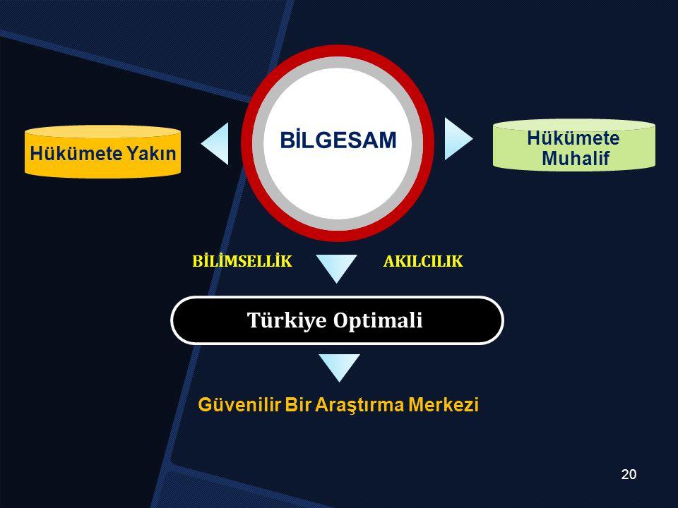 BİLGESAM Türkiye Optimali Hükümete Yakın Hükümete Muhalif 20 Güvenilir Bir Araştırma Merkezi BİLİMSELLİK AKILCILIK