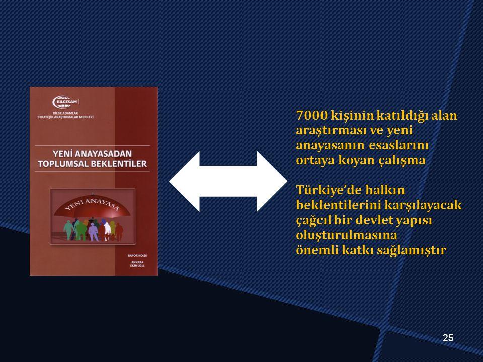 25 7000 kişinin katıldığı alan araştırması ve yeni anayasanın esaslarını ortaya koyan çalışma Türkiye'de halkın beklentilerini karşılayacak çağcıl bir devlet yapısı oluşturulmasına önemli katkı sağlamıştır