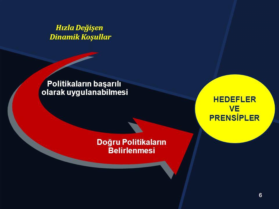 Hızla Değişen Dinamik Koşullar HEDEFLER VE PRENSİPLER 6 Doğru Politikaların Belirlenmesi Politikaların başarılı olarak uygulanabilmesi