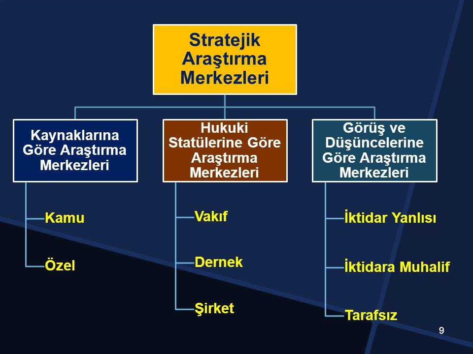 Stratejik Araştırma Merkezleri Kaynaklarına Göre Araştırma Merkezleri Kamu Özel Hukuki Statülerine Göre Araştırma Merkezleri Vakıf Dernek Şirket Görüş ve Düşüncelerine Göre Araştırma Merkezleri İktidar Yanlısı İktidara Muhalif Tarafsız 9