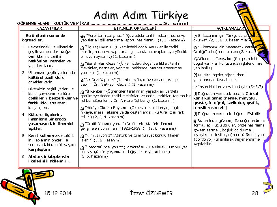 15.12.2014İzzet ÖZDEMİR28 Adım Adım Türkiye