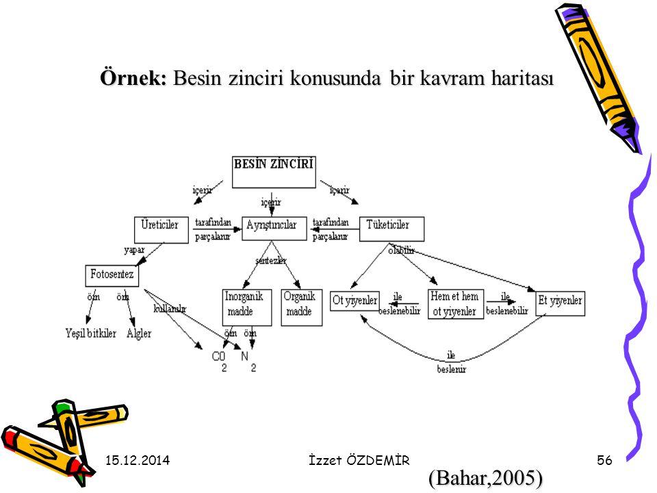15.12.2014İzzet ÖZDEMİR56 Örnek: Besin zinciri konusunda bir kavram haritası (Bahar,2005)