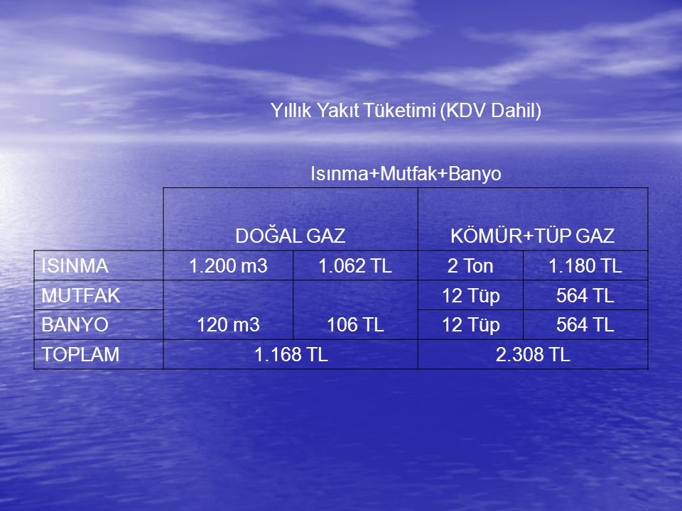 Yıllık Yakıt Tüketimi (KDV Dahil) Isınma+Mutfak+Banyo DOĞAL GAZKÖMÜR+TÜP GAZ ISINMA1.200 m31.062 TL2 Ton1.180 TL MUTFAK 120 m3106 TL 12 Tüp564 TL BANY