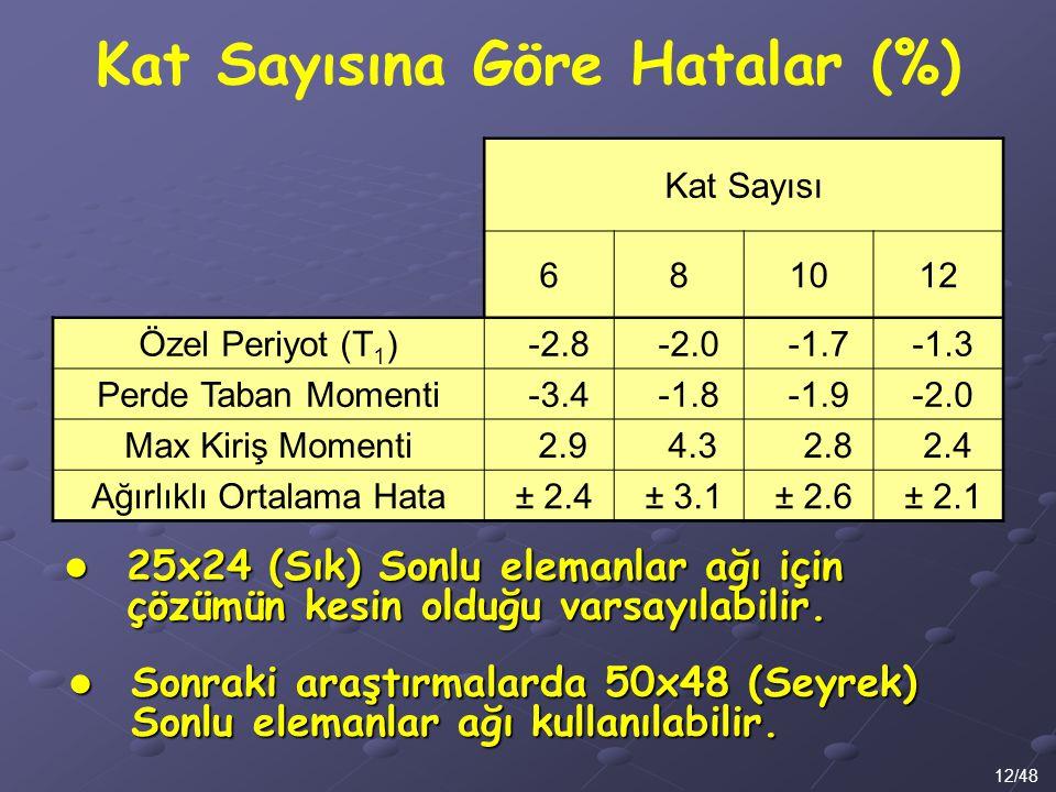 Kat Sayısına Göre Hatalar (%) 12/48 Kat Sayısı 681012 Özel Periyot (T 1 ) -2.8 -2.0 -1.7 -1.3 Perde Taban Momenti -3.4 -1.8 -1.9 -2.0 Max Kiriş Moment