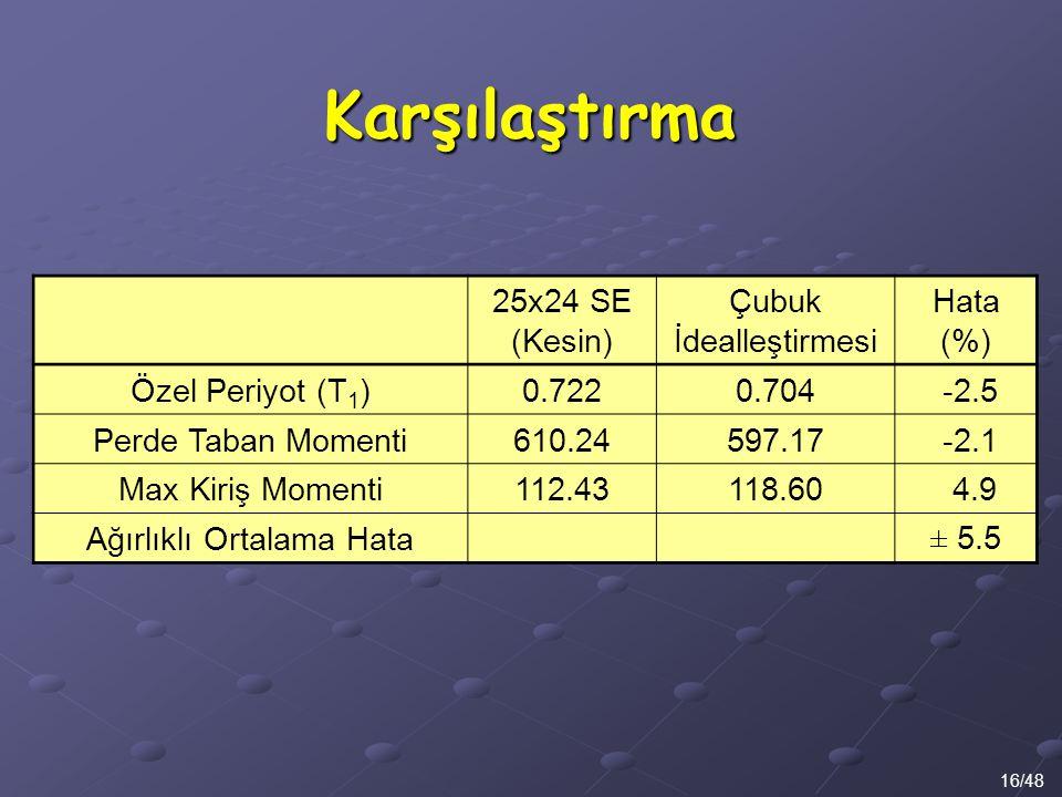 Karşılaştırma 16/48 25x24 SE (Kesin) Çubuk İdealleştirmesi Hata (%) Özel Periyot (T 1 )0.7220.704 -2.5 Perde Taban Momenti610.24597.17 -2.1 Max Kiriş