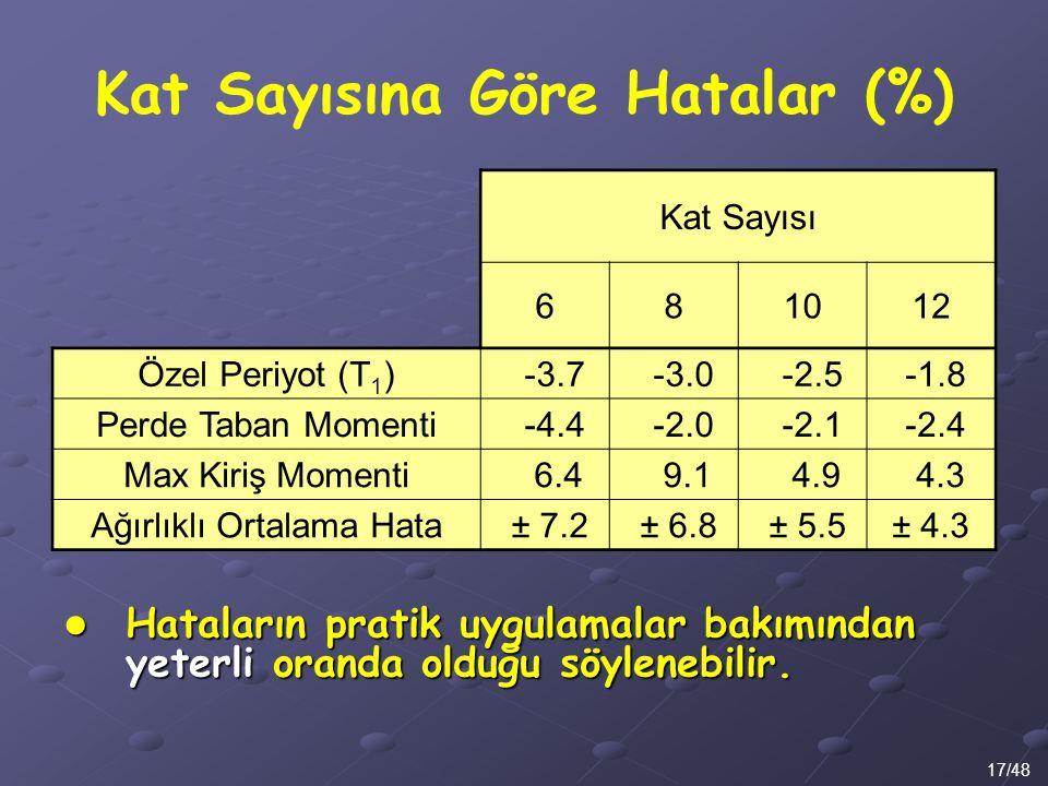 Kat Sayısına Göre Hatalar (%) 17/48 Kat Sayısı 681012 Özel Periyot (T 1 ) -3.7 -3.0 -2.5 -1.8 Perde Taban Momenti -4.4 -2.0 -2.1 -2.4 Max Kiriş Moment
