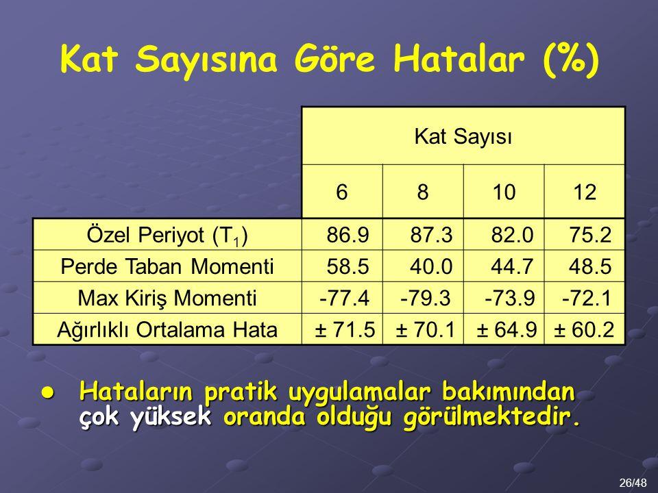Kat Sayısına Göre Hatalar (%) 26/48 Kat Sayısı 681012 Özel Periyot (T 1 ) 86.9 87.3 82.0 75.2 Perde Taban Momenti 58.5 40.0 44.7 48.5 Max Kiriş Moment