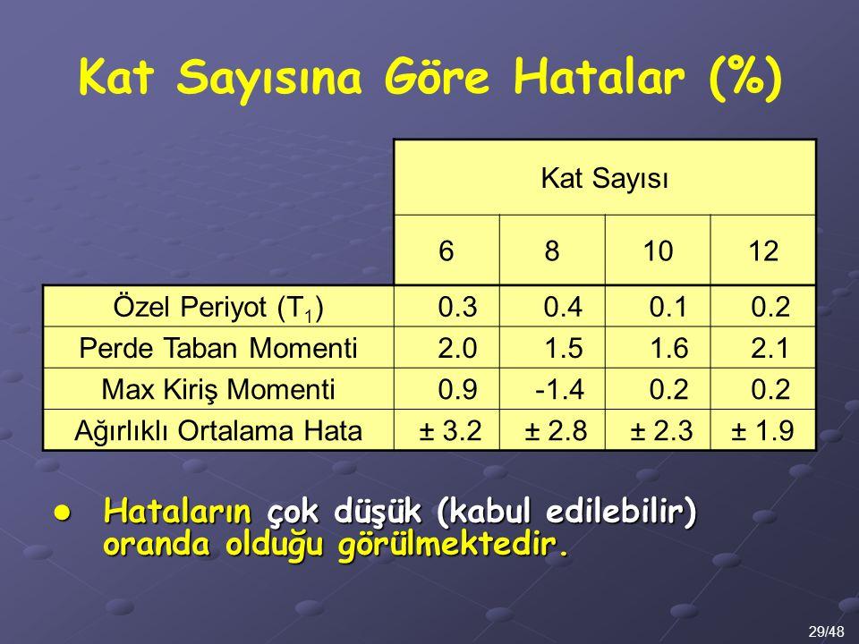 Kat Sayısına Göre Hatalar (%) 29/48 Kat Sayısı 681012 Özel Periyot (T 1 ) 0.3 0.4 0.1 0.2 Perde Taban Momenti 2.0 1.5 1.6 2.1 Max Kiriş Momenti 0.9 -1