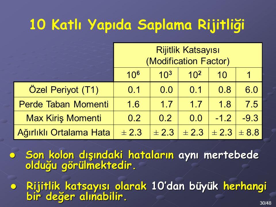 30/48 Son kolon dışındaki hataların aynı mertebede olduğu görülmektedir. Son kolon dışındaki hataların aynı mertebede olduğu görülmektedir. 10 Katlı Y