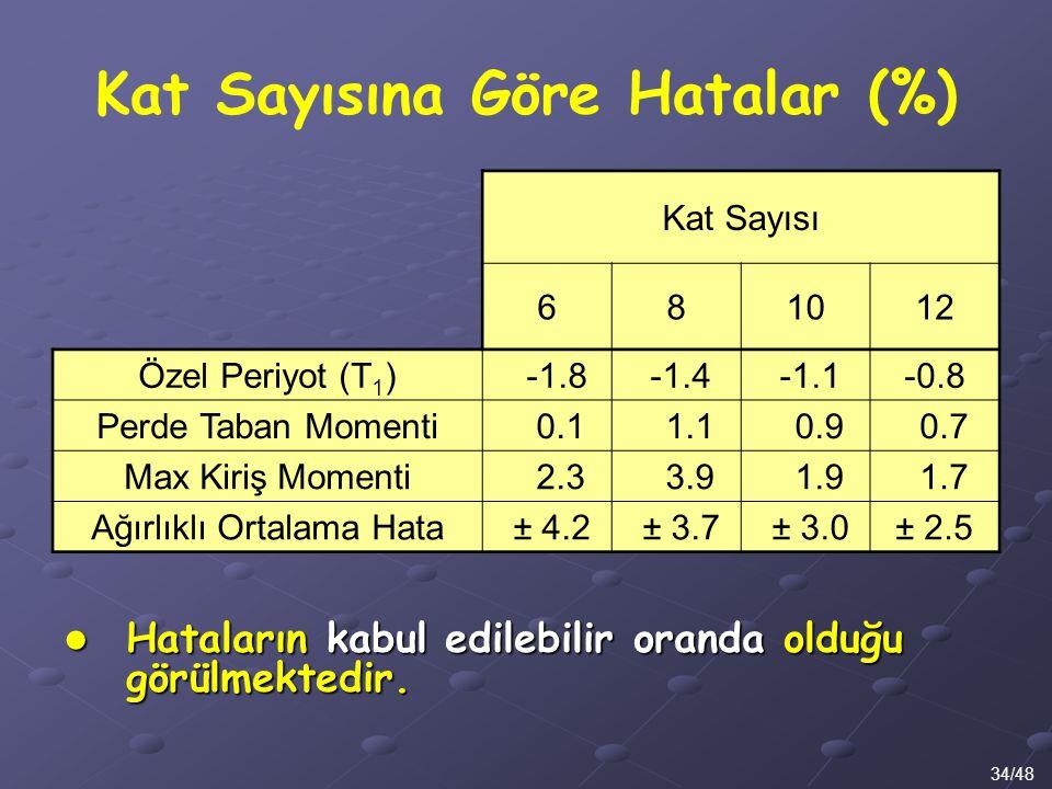 Kat Sayısına Göre Hatalar (%) 34/48 Kat Sayısı 681012 Özel Periyot (T 1 ) -1.8 -1.4 -1.1-0.8 Perde Taban Momenti 0.1 1.1 0.9 0.7 Max Kiriş Momenti 2.3