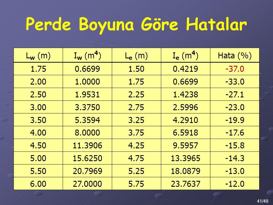 Perde Boyuna Göre Hatalar 41/48 L w (m)I w (m 4 )L e (m)I e (m 4 )Hata (%) 1.750.66991.500.4219-37.0 2.001.00001.750.6699-33.0 2.501.95312.251.4238-27