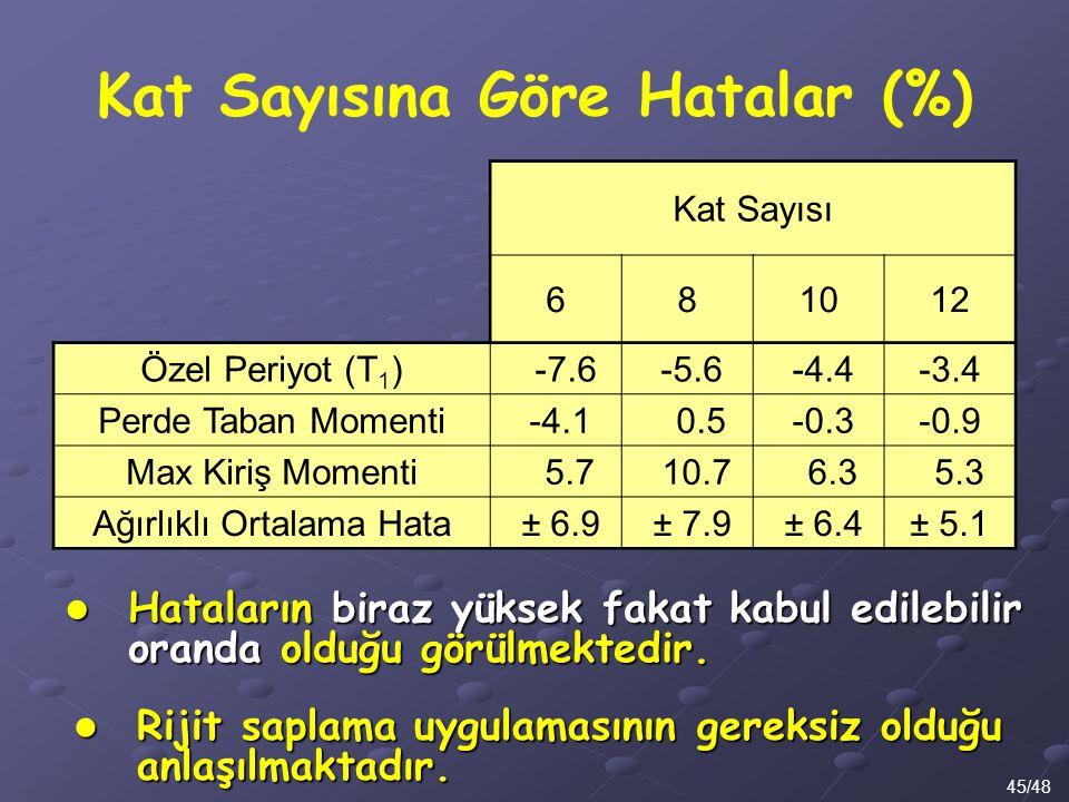 Kat Sayısına Göre Hatalar (%) 45/48 Kat Sayısı 681012 Özel Periyot (T 1 ) -7.6 -5.6 -4.4-3.4 Perde Taban Momenti -4.1 0.5 -0.3-0.9 Max Kiriş Momenti 5