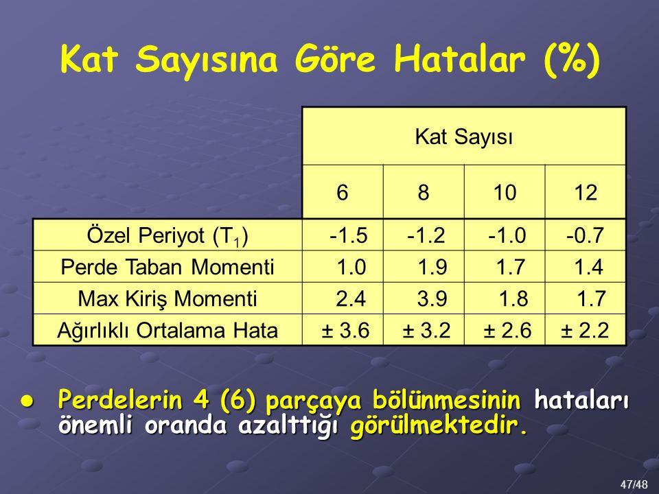 Kat Sayısına Göre Hatalar (%) 47/48 Kat Sayısı 681012 Özel Periyot (T 1 ) -1.5 -1.2-0.7 Perde Taban Momenti 1.0 1.9 1.7 1.4 Max Kiriş Momenti 2.4 3.9