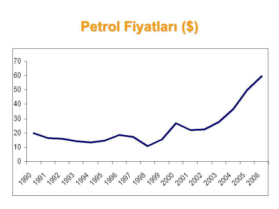 Petrol Fiyatları ($)