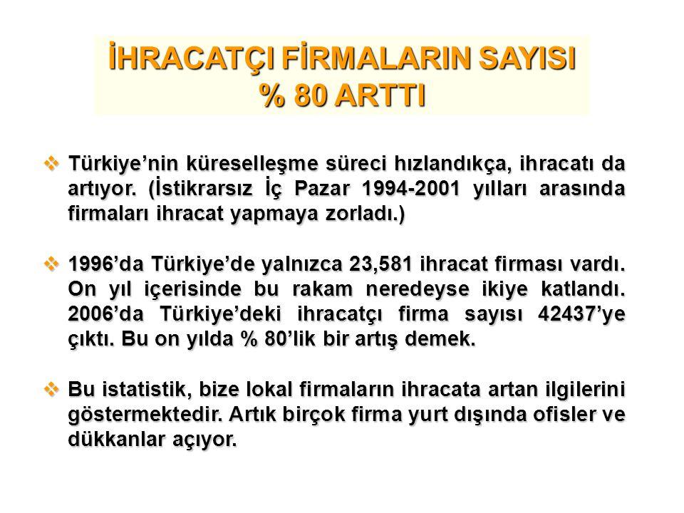 İHRACATÇI FİRMALARIN SAYISI % 80 ARTTI  Türkiye'nin küreselleşme süreci hızlandıkça, ihracatı da artıyor. (İstikrarsız İç Pazar 1994-2001 yılları ara