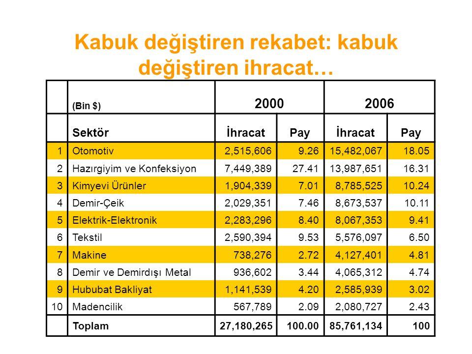 Kabuk değiştiren rekabet: kabuk değiştiren ihracat… (Bin $) 20002006 SektörİhracatPayİhracatPay 1Otomotiv2,515,6069.2615,482,06718.05 2Hazırgiyim ve K