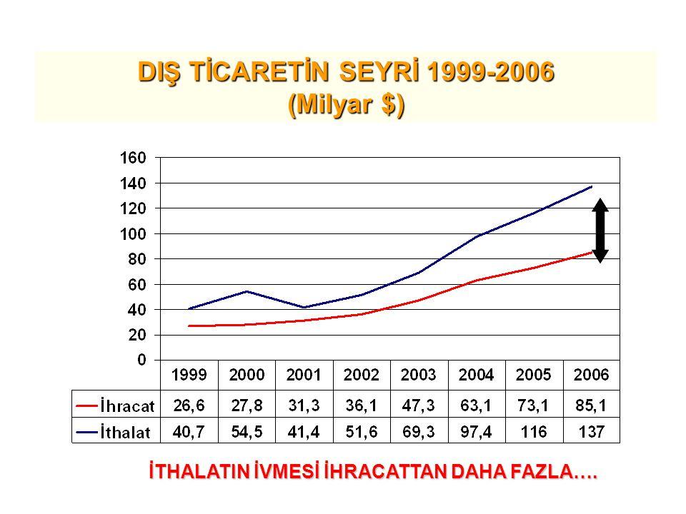 DIŞ TİCARETİN SEYRİ 1999-2006 (Milyar $) İTHALATIN İVMESİ İHRACATTAN DAHA FAZLA….