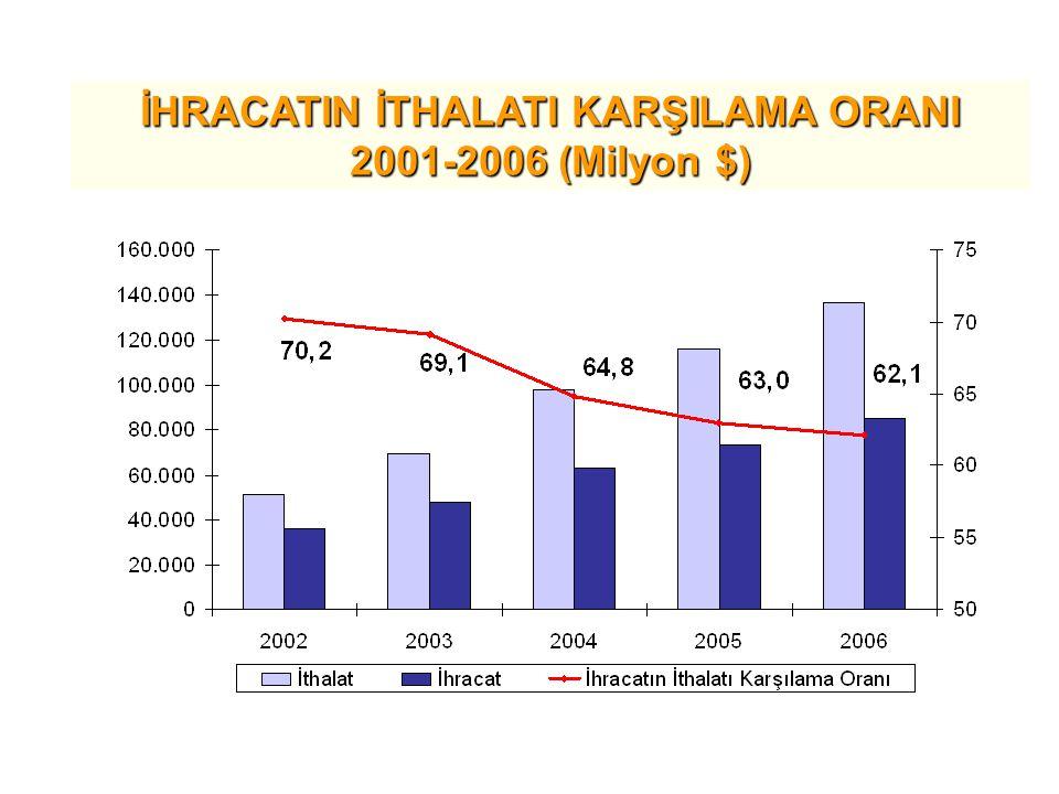 İHRACATIN İTHALATI KARŞILAMA ORANI 2001-2006 (Milyon $)