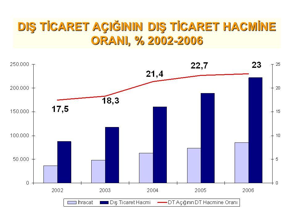 DIŞ TİCARET AÇIĞININ DIŞ TİCARET HACMİNE ORANI, % 2002-2006