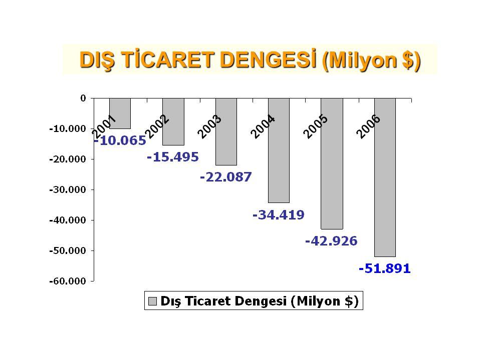 DIŞ TİCARET DENGESİ (Milyon $)