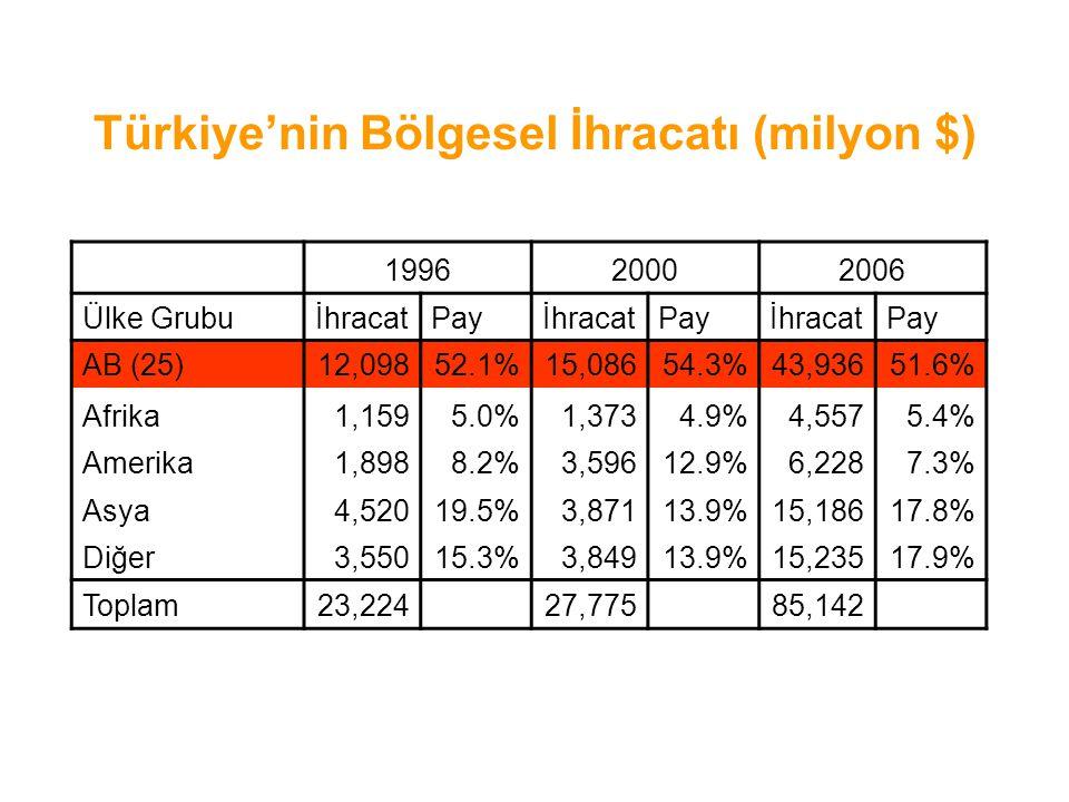 Türkiye'nin Bölgesel İhracatı (milyon $) 199620002006 Ülke GrubuİhracatPayİhracatPayİhracatPay AB (25)12,09852.1%15,08654.3%43,93651.6% Afrika1,1595.0%1,3734.9%4,5575.4% Amerika1,8988.2%3,59612.9%6,2287.3% Asya4,52019.5%3,87113.9%15,18617.8% Diğer3,55015.3%3,84913.9%15,23517.9% Toplam23,22427,77585,142