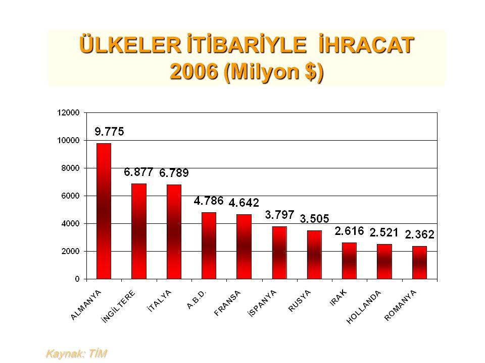 ÜLKELER İTİBARİYLE İHRACAT 2006 (Milyon $) Kaynak: TİM