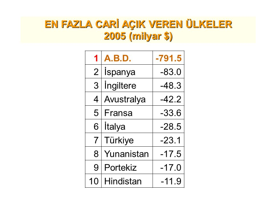 EN FAZLA CARİ AÇIK VEREN ÜLKELER 2005 (milyar $) 1A.B.D.-791.5 2İspanya-83.0 3İngiltere-48.3 4Avustralya-42.2 5Fransa-33.6 6İtalya-28.5 7Türkiye-23.1 8Yunanistan-17.5 9Portekiz-17.0 10Hindistan-11.9