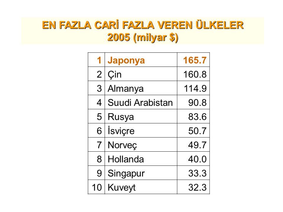 EN FAZLA CARİ FAZLA VEREN ÜLKELER 2005 (milyar $) 1Japonya165.7 2Çin160.8 3Almanya114.9 4Suudi Arabistan90.8 5Rusya83.6 6İsviçre50.7 7Norveç49.7 8Hollanda40.0 9Singapur33.3 10Kuveyt32.3