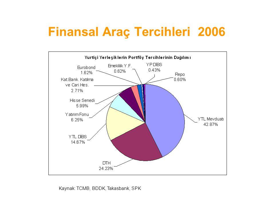 Finansal Araç Tercihleri 2006 Kaynak: TCMB, BDDK, Takasbank, SPK