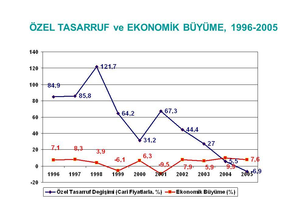 ÖZEL TASARRUF ve EKONOMİK BÜYÜME, 1996-2005