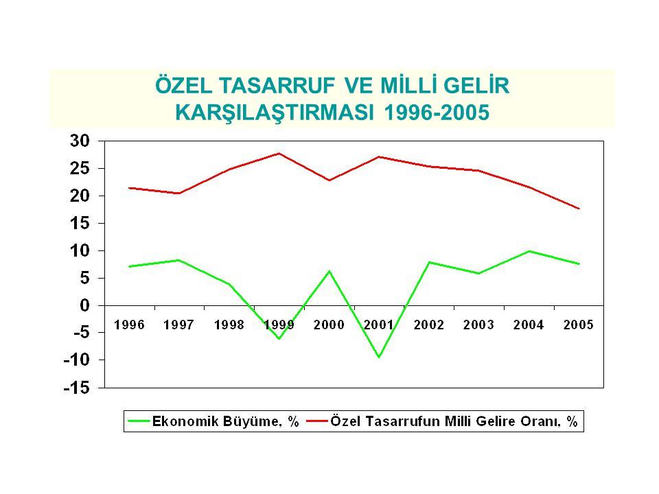 ÖZEL TASARRUF VE MİLLİ GELİR KARŞILAŞTIRMASI 1996-2005