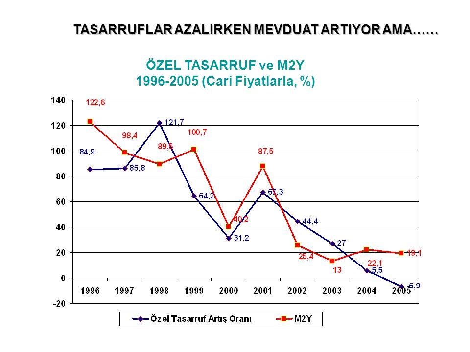 ÖZEL TASARRUF ve M2Y 1996-2005 (Cari Fiyatlarla, %) TASARRUFLAR AZALIRKEN MEVDUAT ARTIYOR AMA……