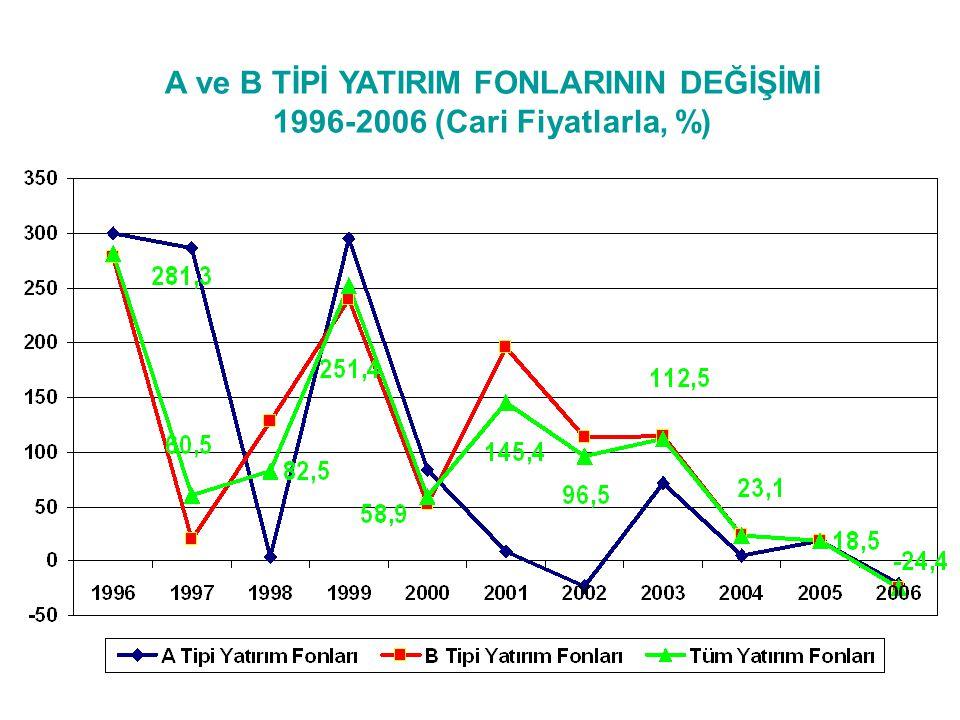 A ve B TİPİ YATIRIM FONLARININ DEĞİŞİMİ 1996-2006 (Cari Fiyatlarla, %)