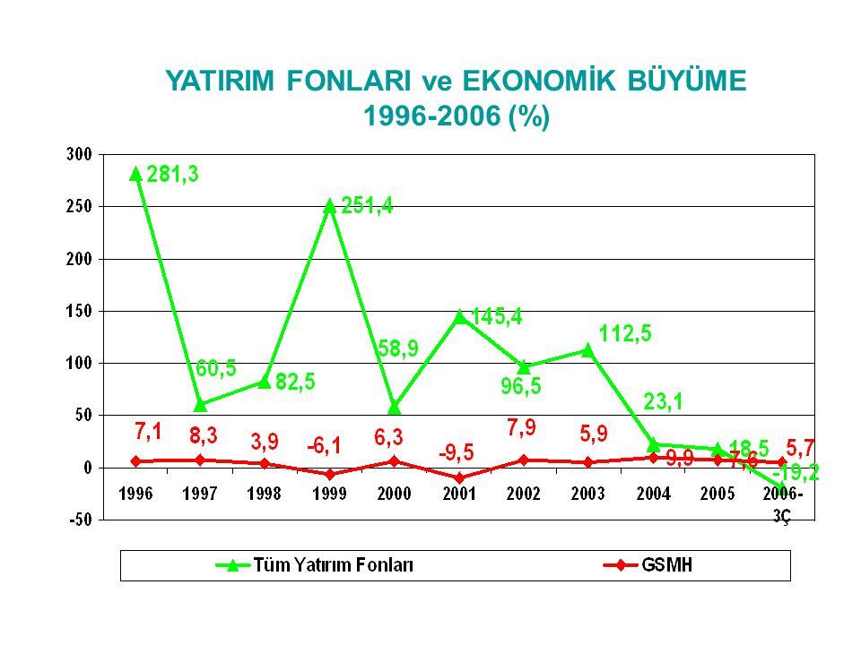 YATIRIM FONLARI ve EKONOMİK BÜYÜME 1996-2006 (%)