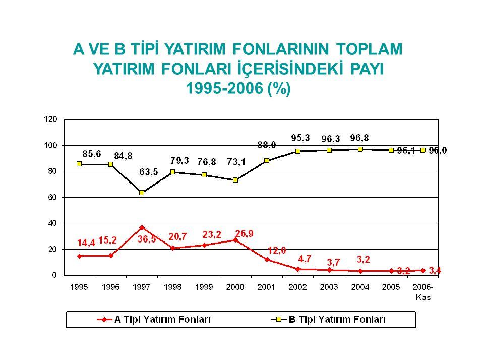 A VE B TİPİ YATIRIM FONLARININ TOPLAM YATIRIM FONLARI İÇERİSİNDEKİ PAYI 1995-2006 (%)