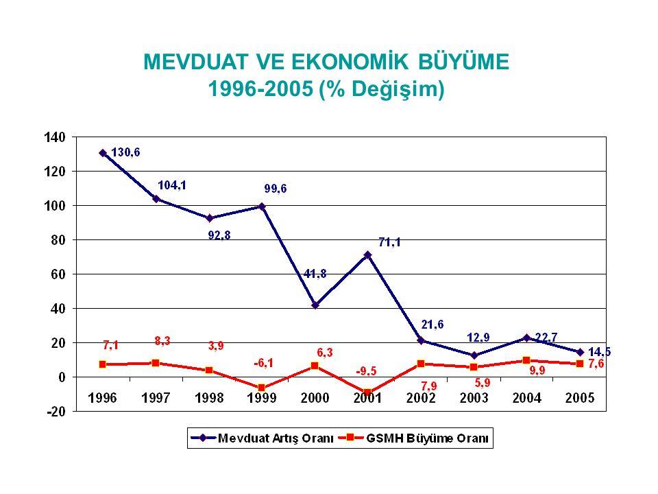 MEVDUAT VE EKONOMİK BÜYÜME 1996-2005 (% Değişim)