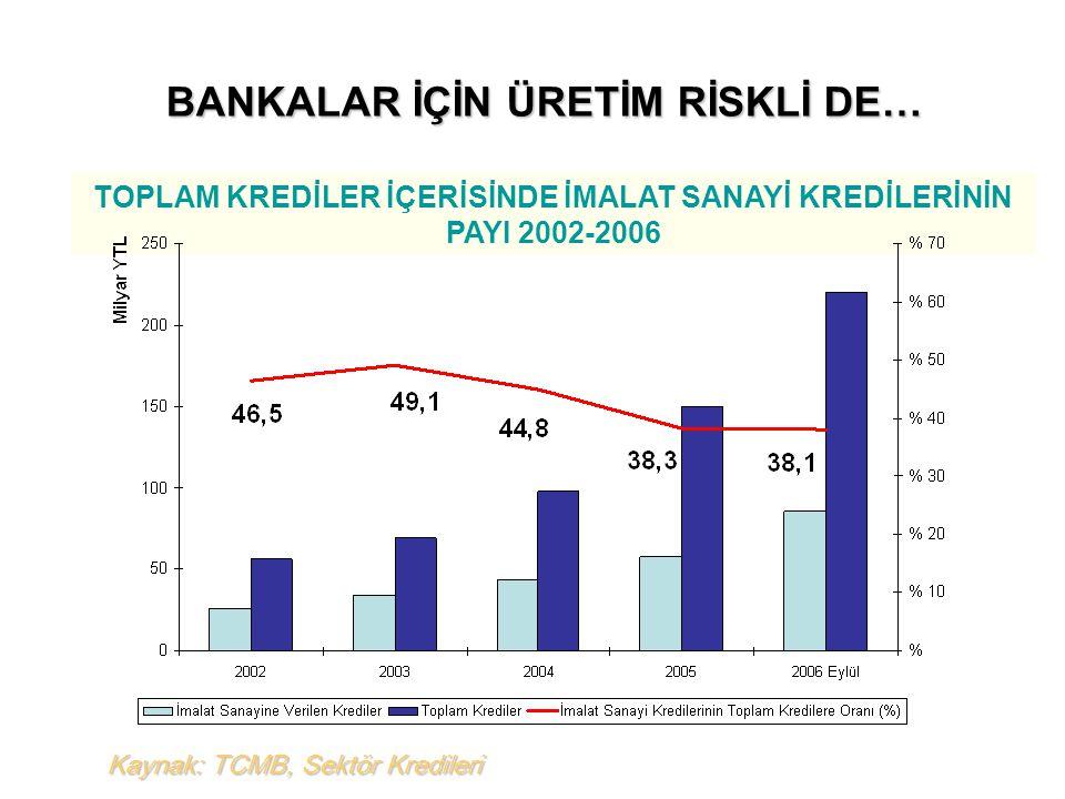 Kaynak: TCMB, Sektör Kredileri TOPLAM KREDİLER İÇERİSİNDE İMALAT SANAYİ KREDİLERİNİN PAYI 2002-2006 BANKALAR İÇİN ÜRETİM RİSKLİ DE…