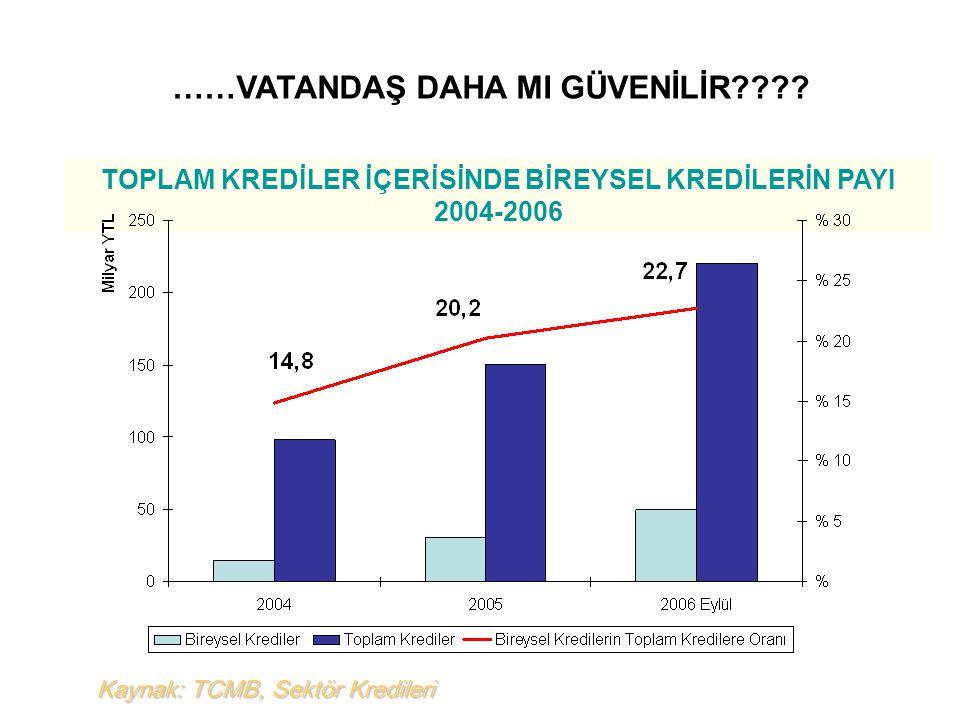 Kaynak: TCMB, Sektör Kredileri TOPLAM KREDİLER İÇERİSİNDE BİREYSEL KREDİLERİN PAYI 2004-2006 ……VATANDAŞ DAHA MI GÜVENİLİR????