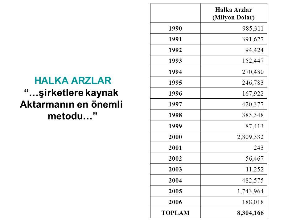 Halka Arzlar (Milyon Dolar) 1990985,311 1991391,627 199294,424 1993152,447 1994270,480 1995246,783 1996167,922 1997420,377 1998383,348 199987,413 2000