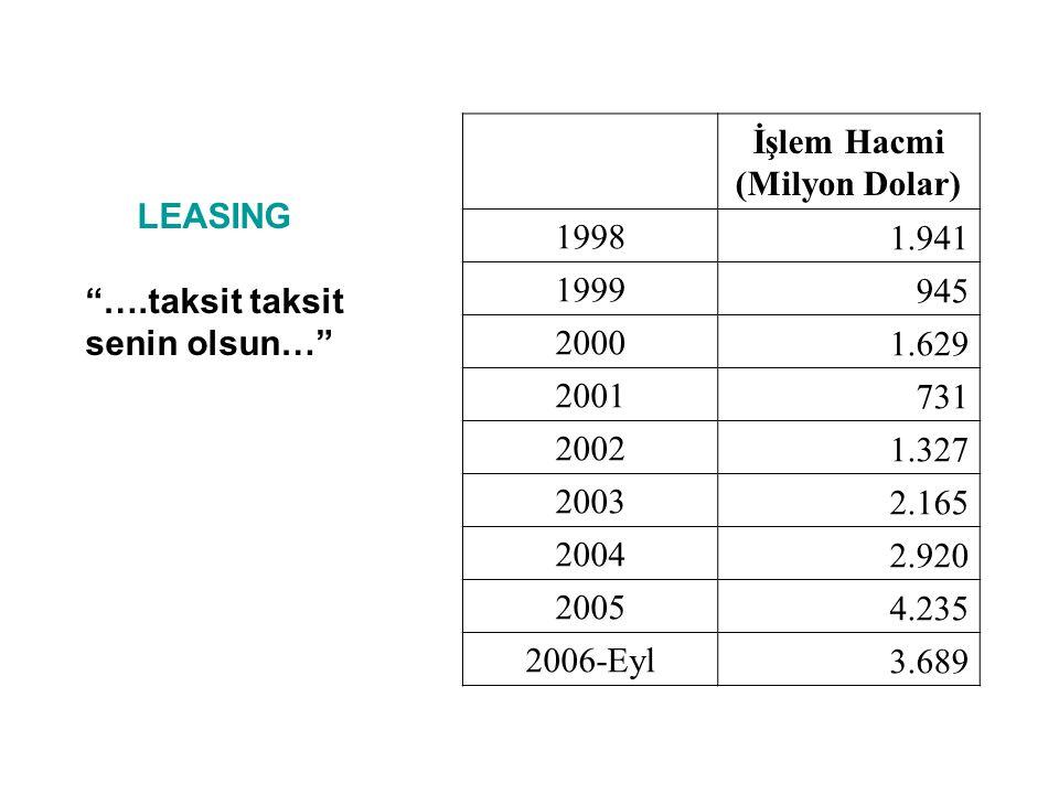 """İşlem Hacmi (Milyon Dolar) 19981.941 1999945 20001.629 2001731 20021.327 20032.165 20042.920 20054.235 2006-Eyl3.689 LEASING """"….taksit taksit senin ol"""