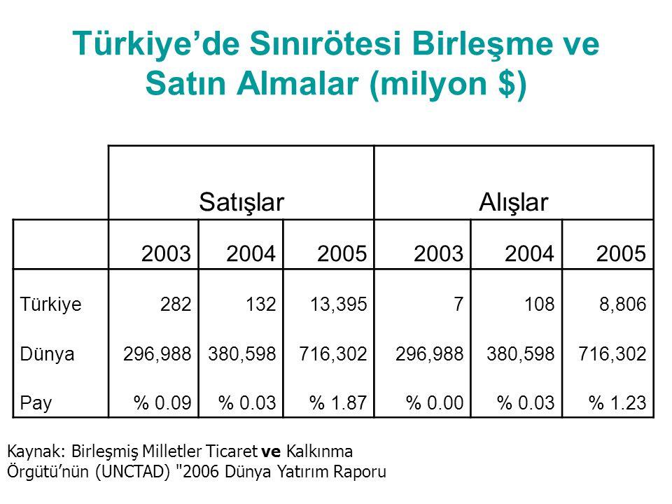 Türkiye'de Sınırötesi Birleşme ve Satın Almalar (milyon $) Kaynak: Birleşmiş Milletler Ticaret ve Kalkınma Örgütü'nün (UNCTAD) 2006 Dünya Yatırım Raporu SatışlarAlışlar 200320042005200320042005 Türkiye28213213,39571088,806 Dünya296,988380,598716,302296,988380,598716,302 Pay% 0.09% 0.03% 1.87% 0.00% 0.03% 1.23
