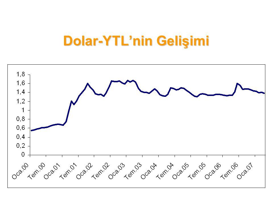Dolar-YTL'nin Gelişimi