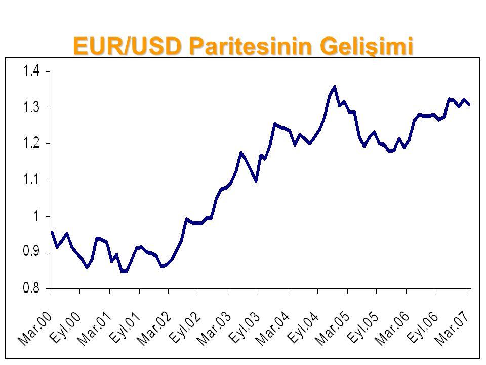 EUR/USD Paritesinin Gelişimi