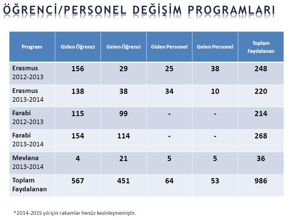 ProgramGiden ÖğrenciGelen ÖğrenciGiden PersonelGelen Personel Toplam Faydalanan Erasmus 2012-2013 156292538248 Erasmus 2013-2014 138383410220 Farabi 2