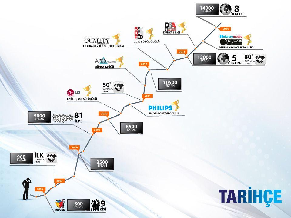 Faaliyet Alanları Sistem 9 Medya; dijital ortamda özel projeler geliştirme konusunda uzman bir firma olup, bunun yanısıra 6 ayrı ana başlıkta hizmet vermektedir.